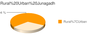 Junagadh census population